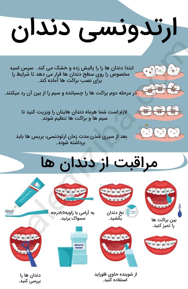 نکات مراقبت از دندانها و ارتودنسی(اینفوگرافی)